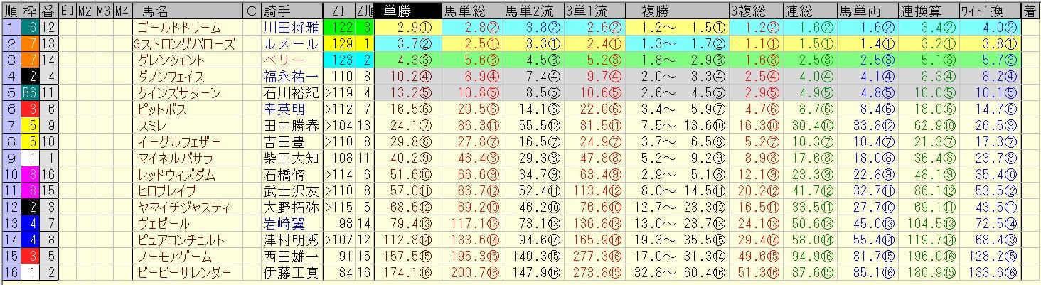 ユニコーンステークス 2016 前日オッズ 合成オッズ(単勝人気順)
