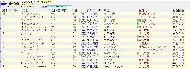 函館スプリントステークス 2016 出走予定馬
