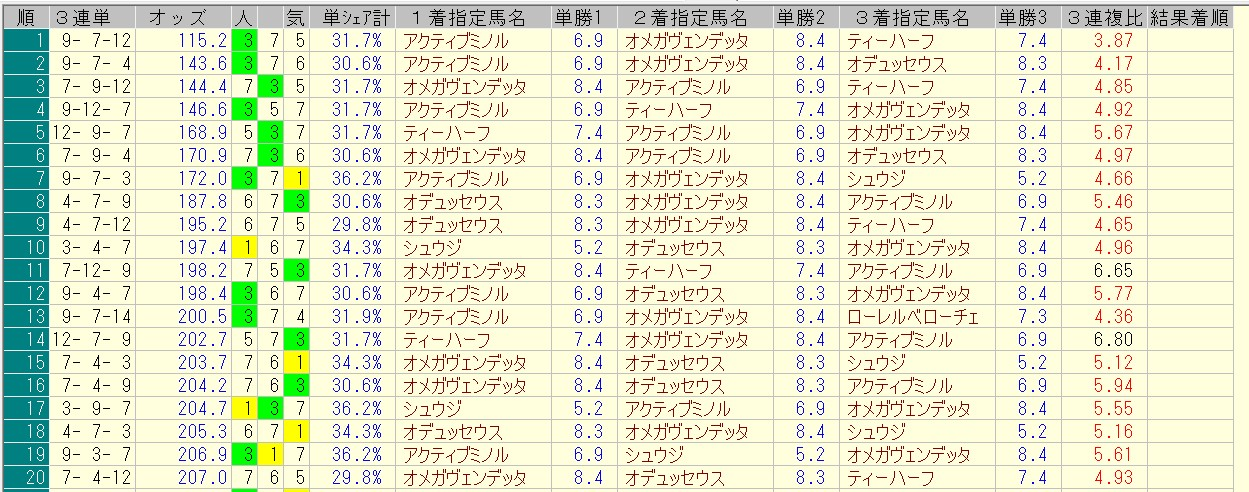 函館スプリントステークス 2016 前日オッズ 三連単人気順