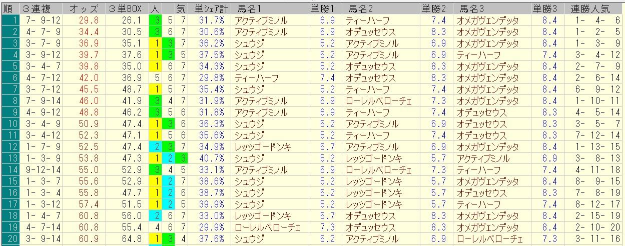 函館スプリントステークス 2016 前日オッズ 三連複人気順