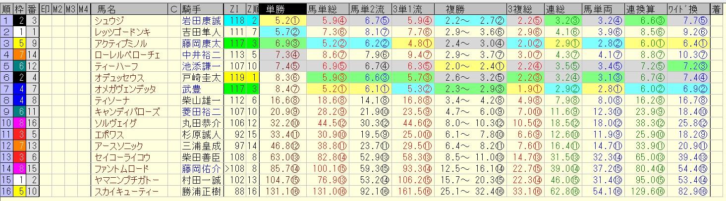 函館スプリントステークス 2016 前日オッズ 合成オッズ(単勝人気順)