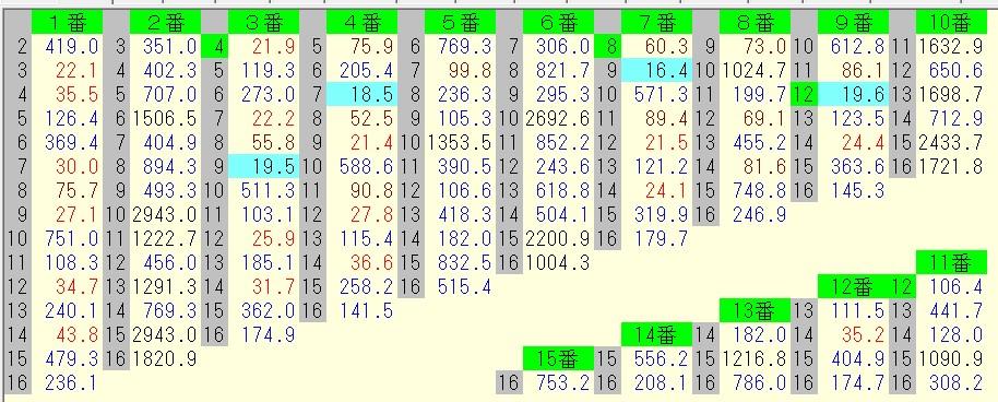 函館スプリントステークス 2016 前日オッズ 馬連