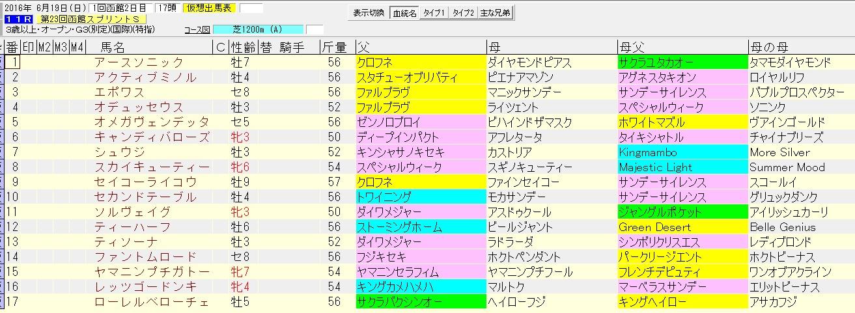函館スプリントステークス 2016 血統表