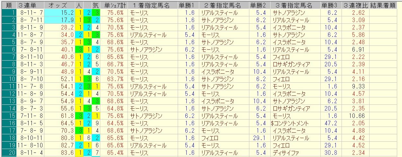 安田記念 2016 前日オッズ 三連単人気順