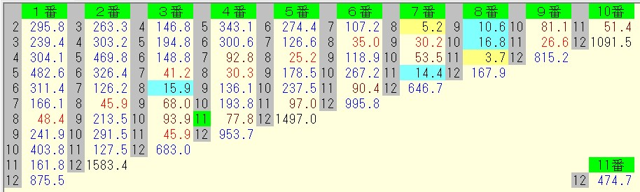 安田記念 2016 前日オッズ 馬連