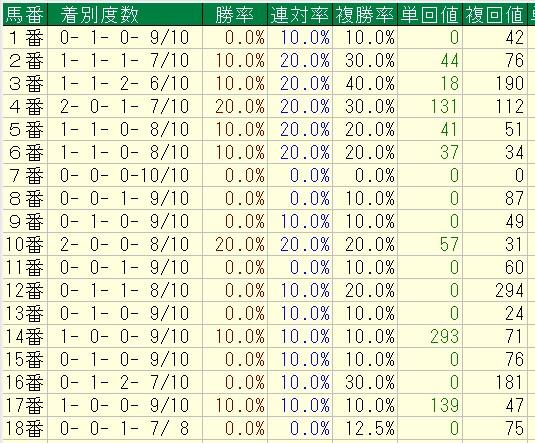 安田記念 2016 馬番別成績