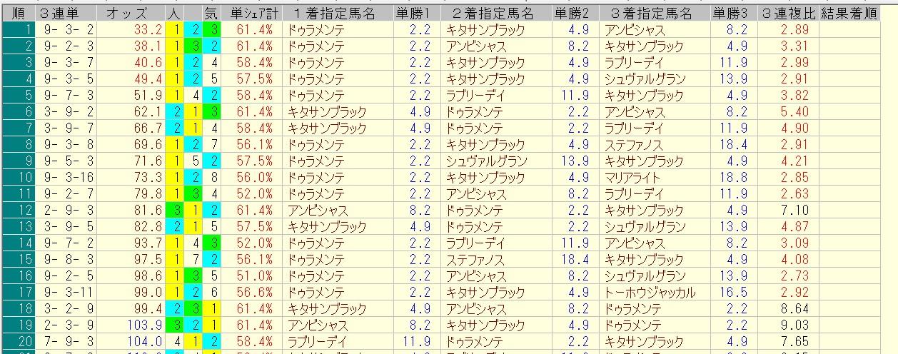宝塚記念 2016 前日オッズ 三連単人気順