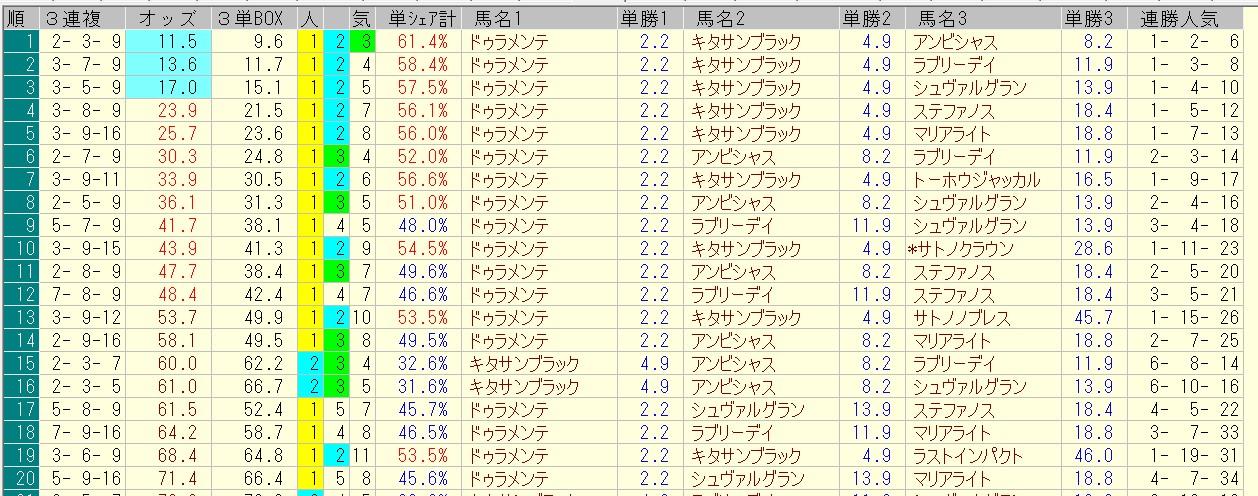 宝塚記念 2016 前日オッズ 三連複人気順
