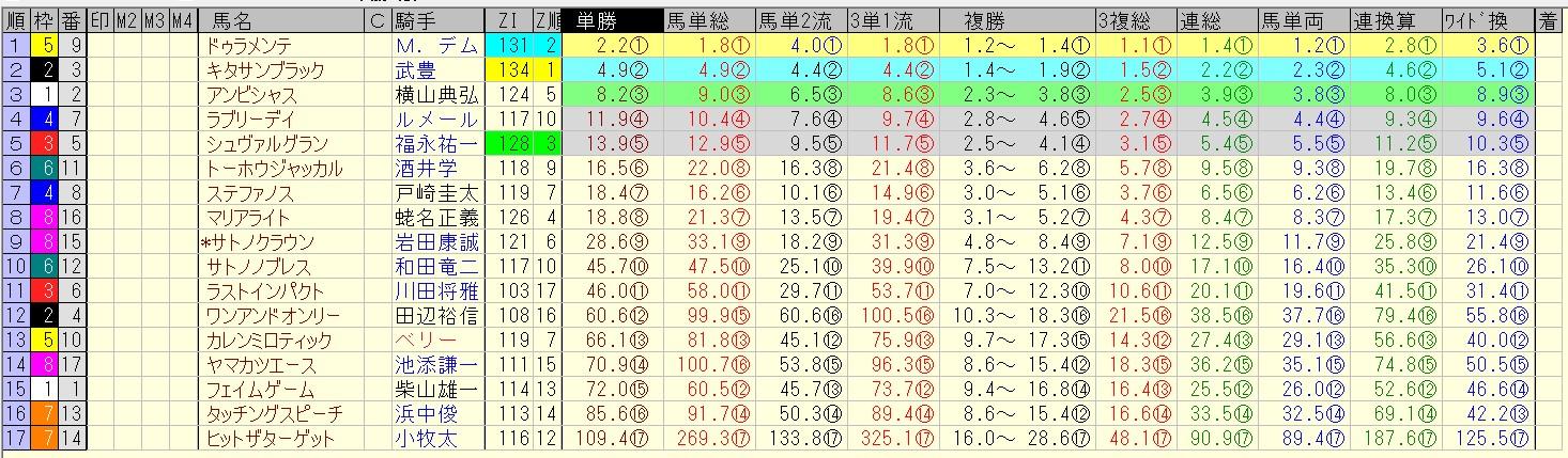 宝塚記念 2016 前日オッズ 合成オッズ(単勝人気順)