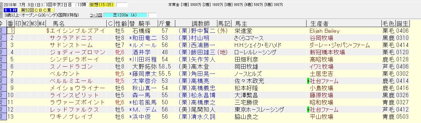 CBC賞 2016 出走馬