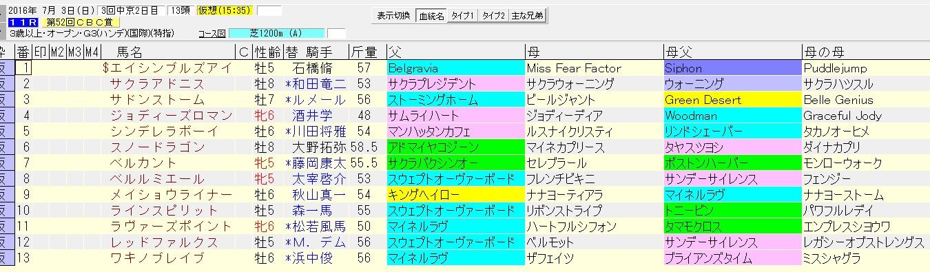 CBC賞 2016 血統表