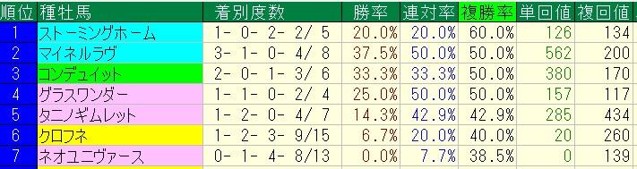 2015年6月の函館芝レースで活躍が目立った種牡馬