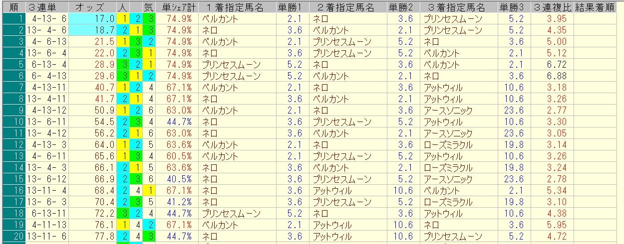 アイビスサマーダッシュ 2016 前日オッズ 三連単人気順