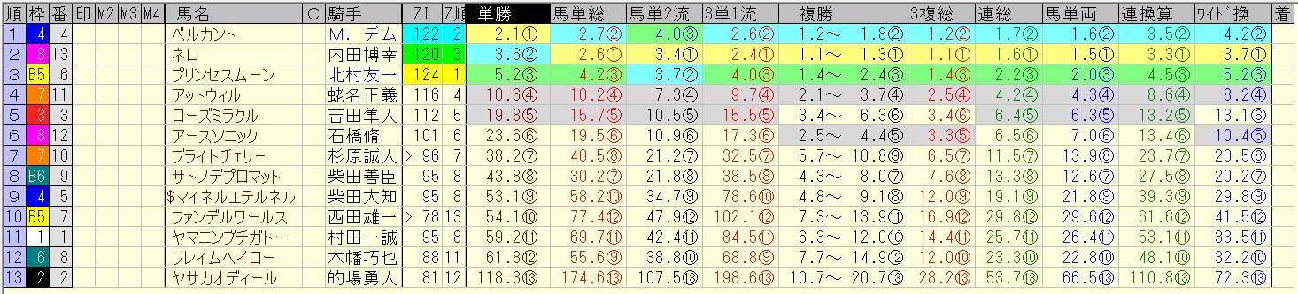 アイビスサマーダッシュ 2016 前日オッズ 合成オッズ(単勝人気順)