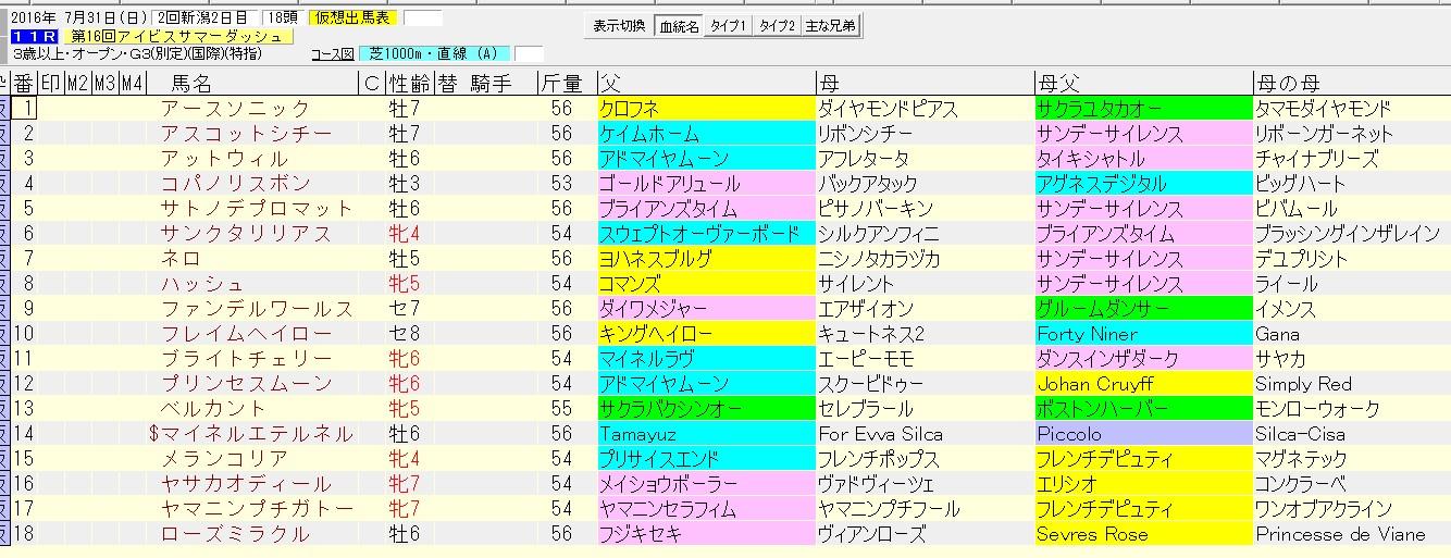アイビスサマーダッシュ 2016 血統表