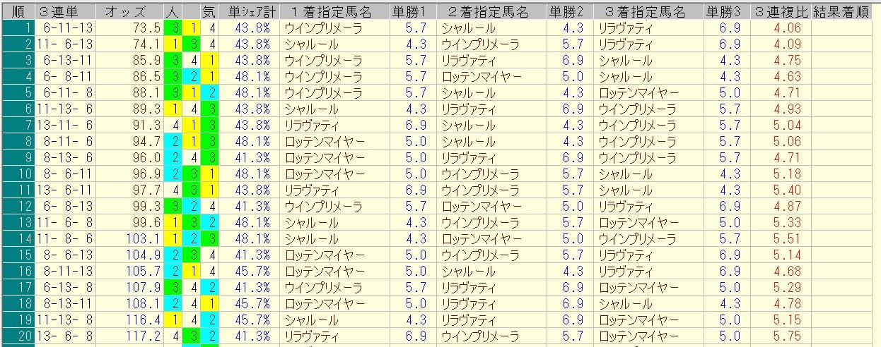 クイーンステークス 2016 前日オッズ 三連単人気順