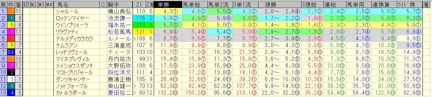 クイーンステークス 2016 前日オッズ 合成オッズ(単勝人気順)