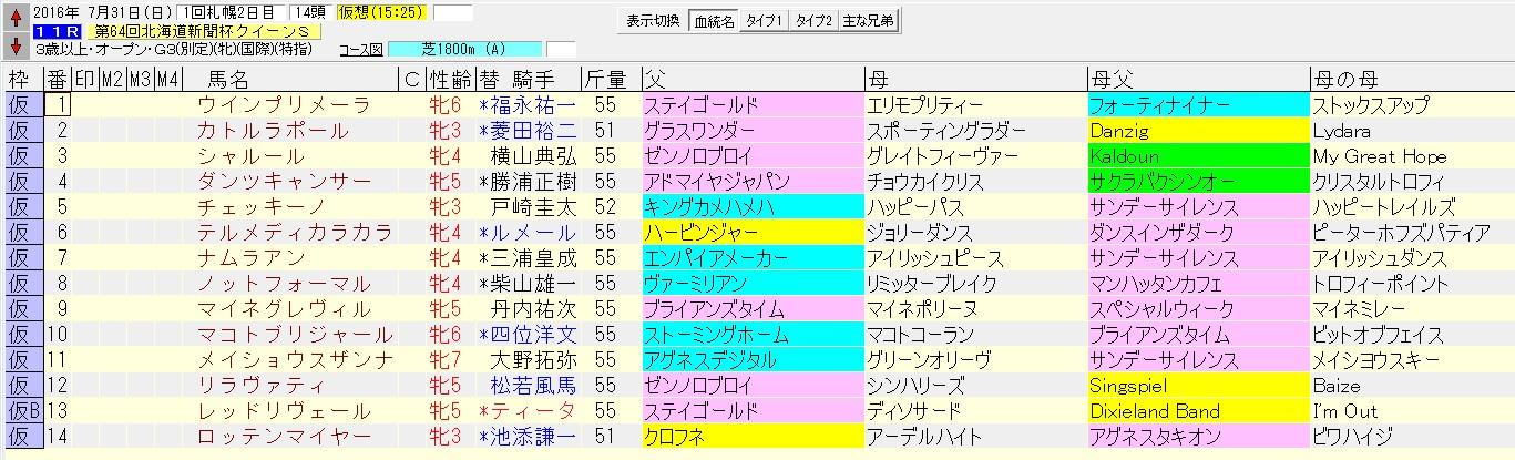 クイーンステークス 2016 血統表