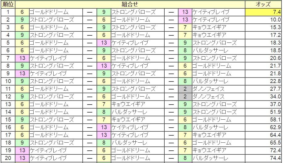 ジャパンダートダービー 2016 前日オッズ 三連単人気順
