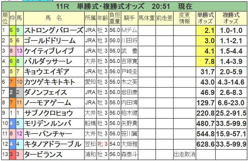 ジャパンダートダービー 2016 前日オッズ 単勝人気順