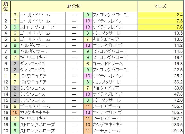 ジャパンダートダービー 2016 前日オッズ 馬連人気順