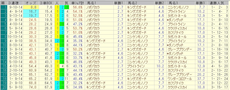 プロキオンステークス 2016 前日オッズ 三連複人気順