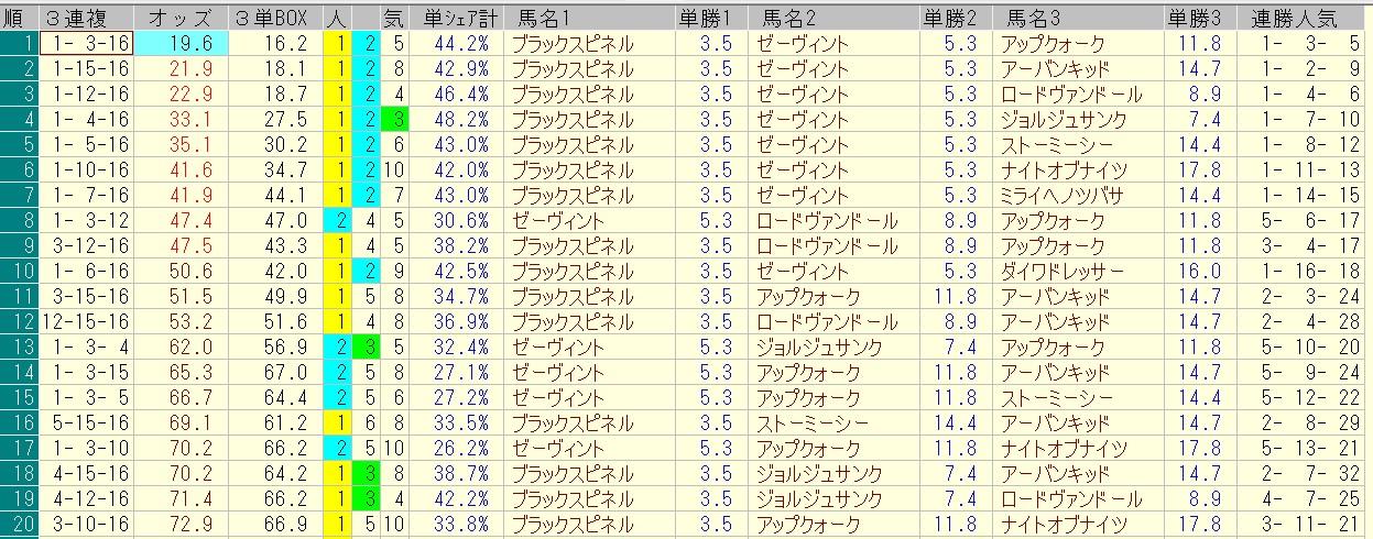 ラジオNIKKEI賞 2016 前日オッズ 三連複人気順