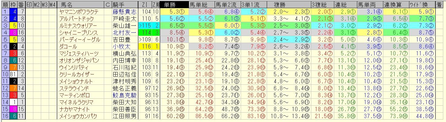 七夕賞 2016 前日オッズ 合成オッズ(単勝人気順)