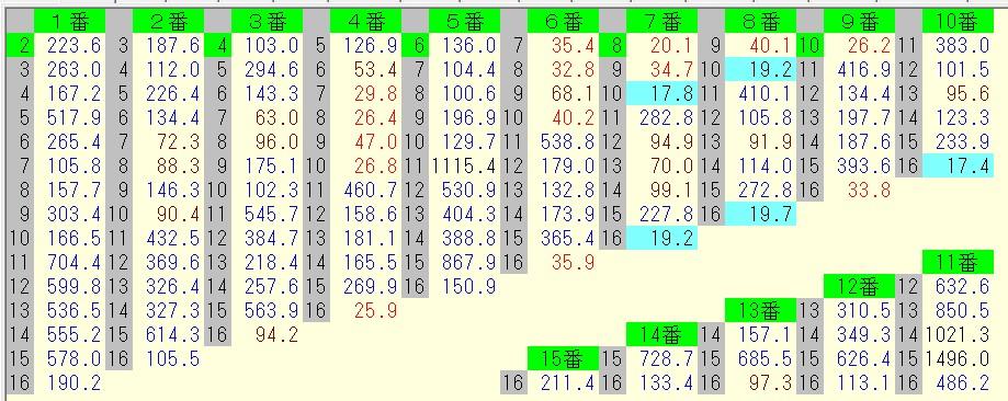 七夕賞 2016 前日オッズ 馬連