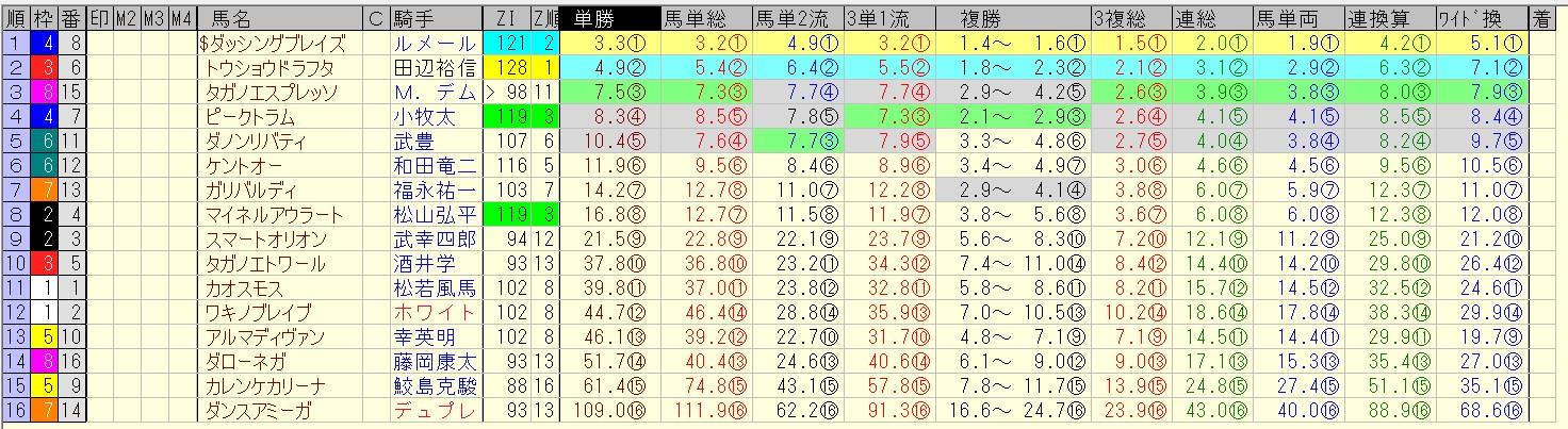 中京記念 2016 前日オッズ 合成オッズ(単勝人気順)