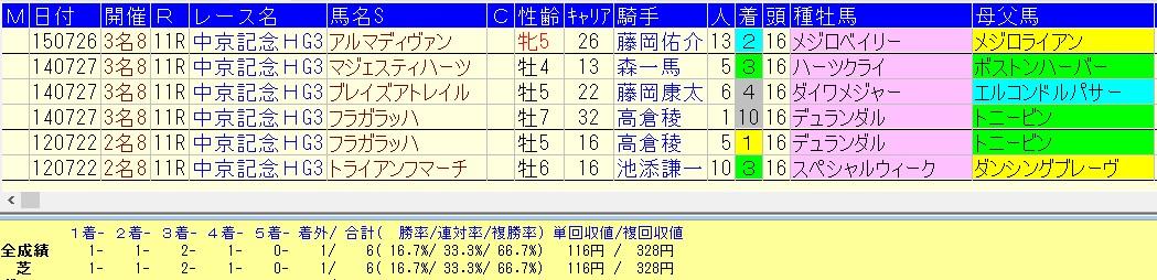 中京記念2016好走血統データ
