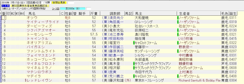 函館記念 2016 出走予定馬