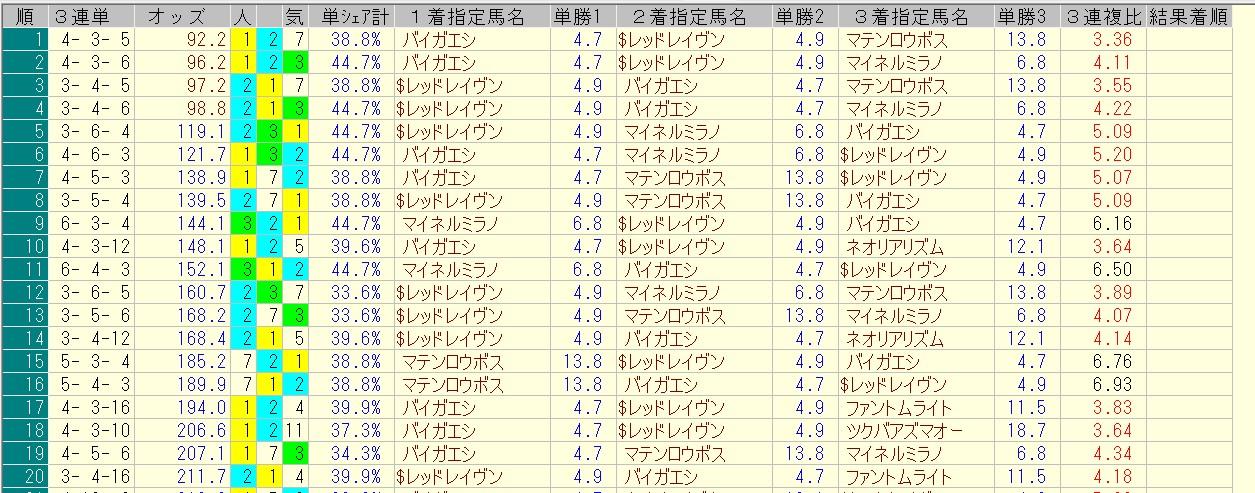 函館記念 2016 前日オッズ 三連単人気順