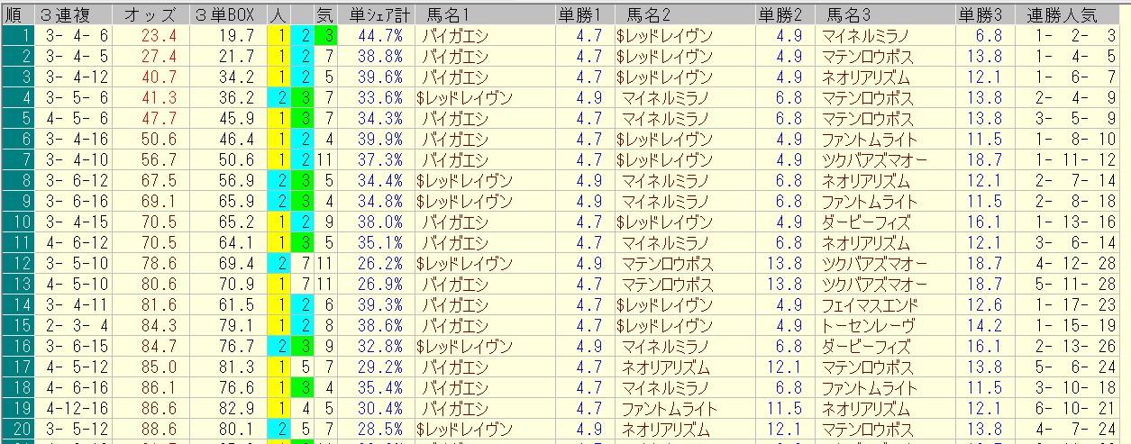 函館記念 2016 前日オッズ 三連複人気順