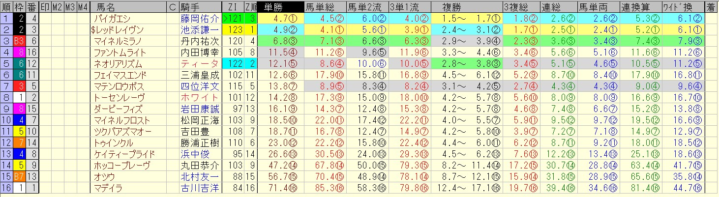 函館記念 2016 前日オッズ 合成オッズ(単勝人気順)