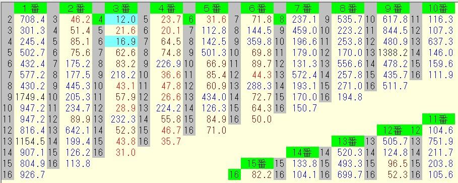 函館記念 2016 前日オッズ 馬連