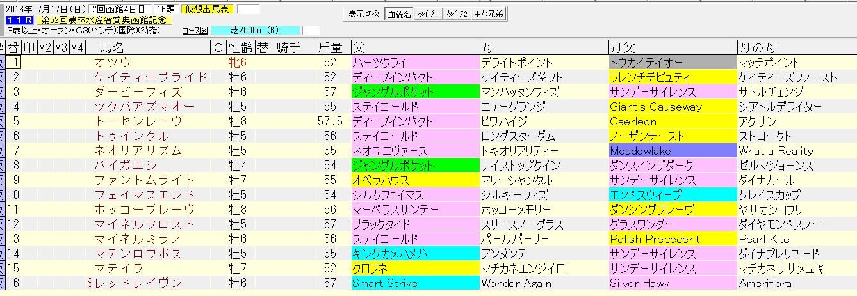 函館記念 2016 血統表
