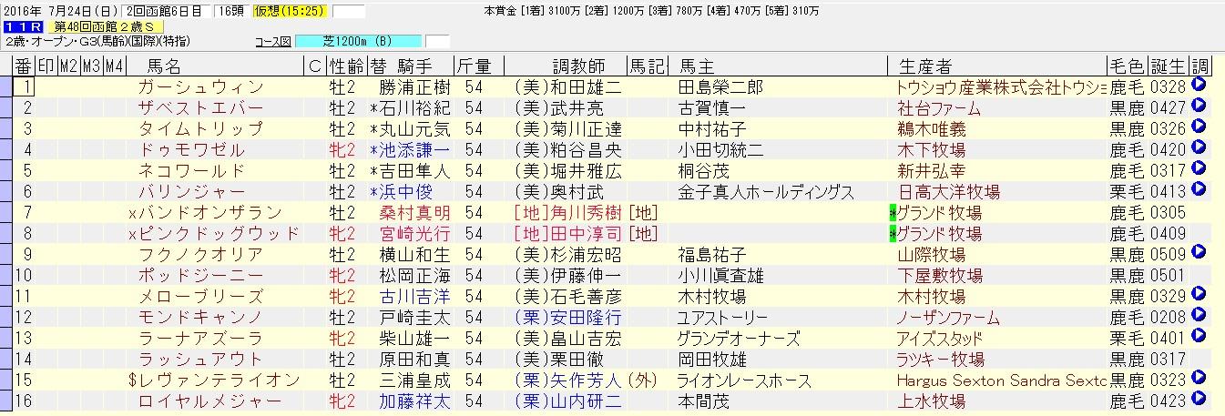 函館2歳ステークス 2016 出走馬