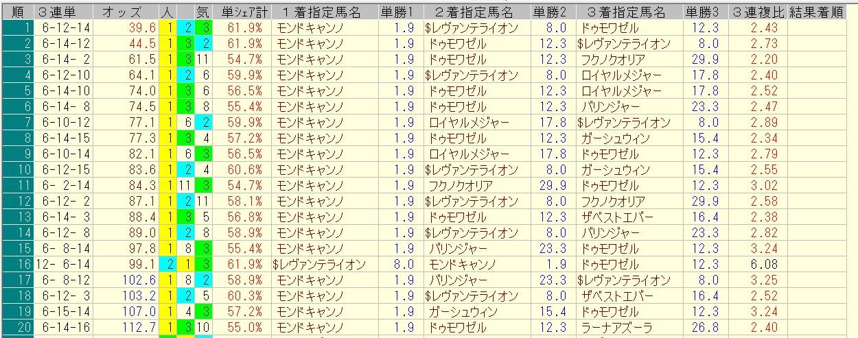 函館2歳ステークス 2016 前日オッズ 三連単人気順