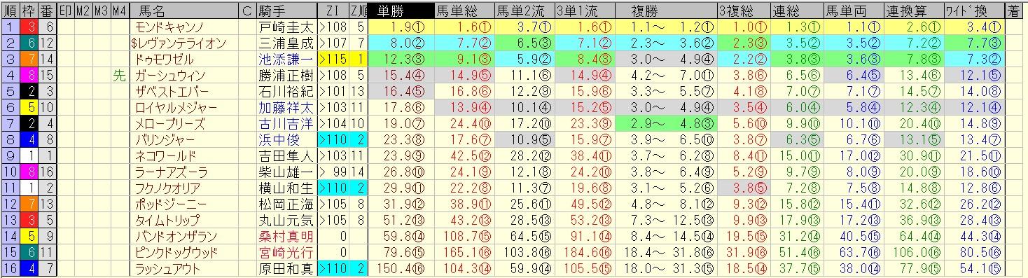 函館2歳ステークス 2016 前日オッズ 合成オッズ(単勝人気順)