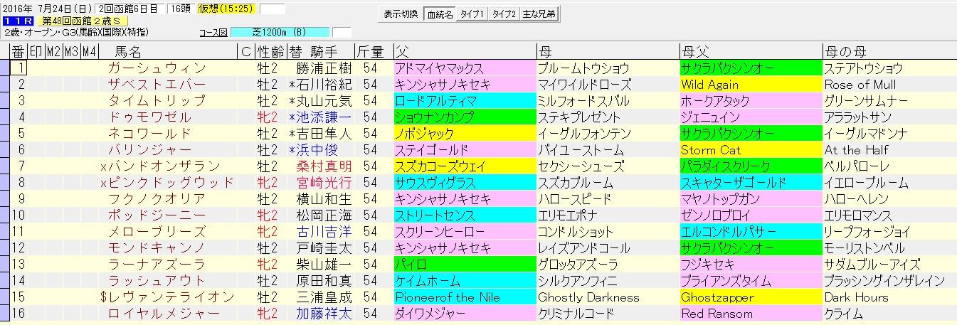 函館2歳ステークス 2016 血統表