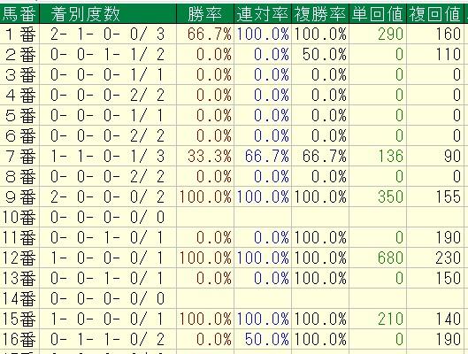 函館2歳ステークス2016=過去10年=単勝7倍未満馬の馬番別成績