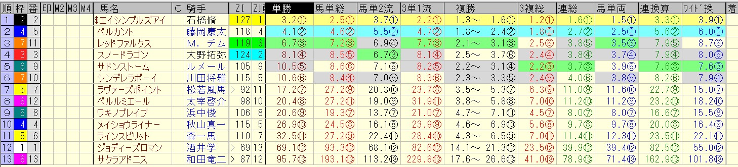 CBC賞 2016 前日オッズ 合成オッズ(単勝人気順)
