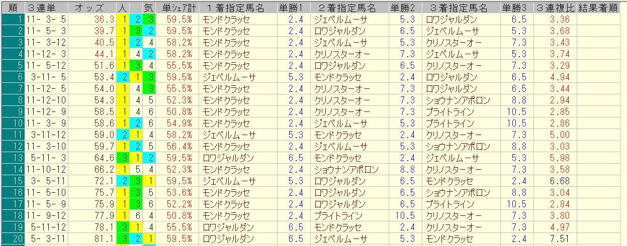エルムステークス 2016 前日オッズ 三連単人気順