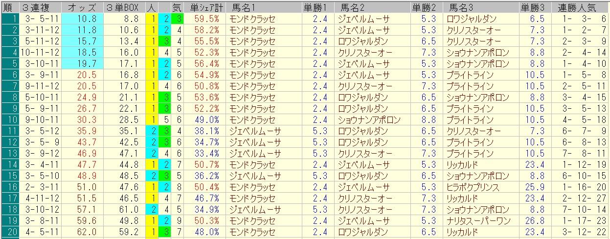 エルムステークス 2016 前日オッズ 三連複人気順