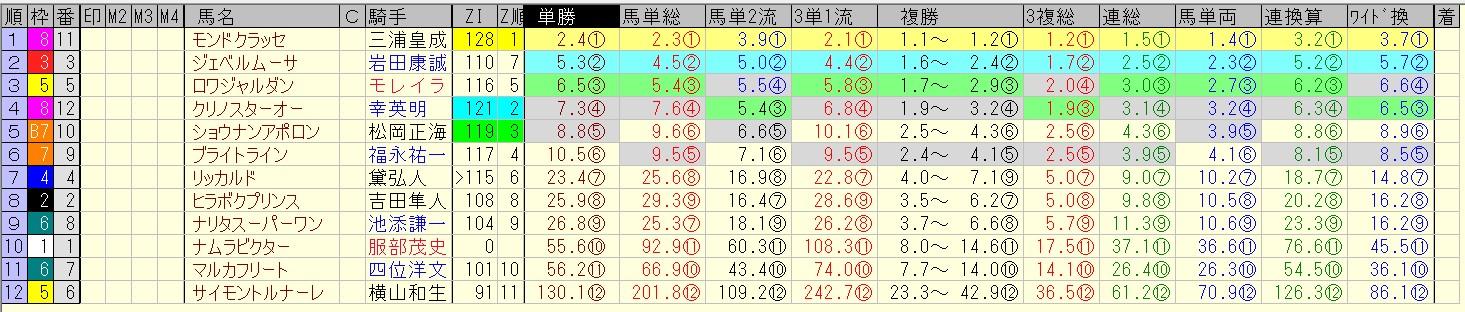エルムステークス 2016 前日オッズ 合成オッズ(単勝人気順)