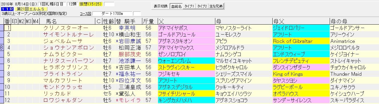 エルムステークス 2016 血統表