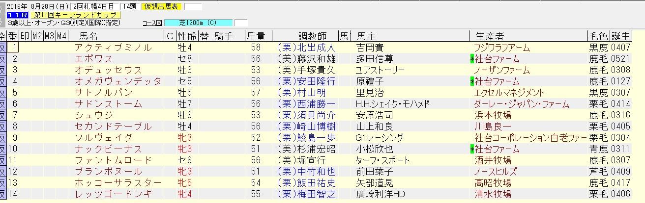 キーンランドカップ 2016 出走予定馬