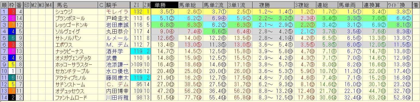 キーンランドカップ 2016 前日オッズ 合成オッズ(単勝人気順)