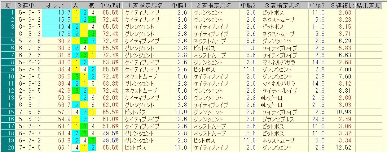 レパードステークス 2016 前日オッズ 三連単人気順